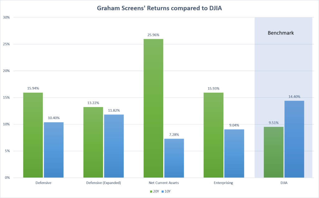 Bar Chart with the returns of Graham's three stock screens.
