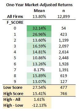 results of Piotroski's f-score according to his paper