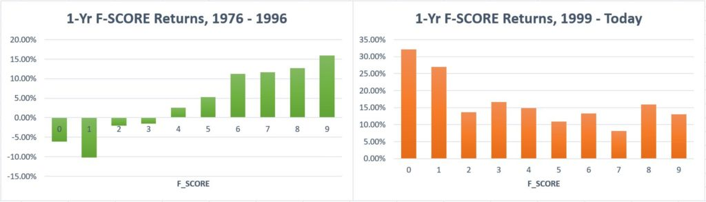 a bar chart illustrating the performance of Piotroski's F-score in two different periods