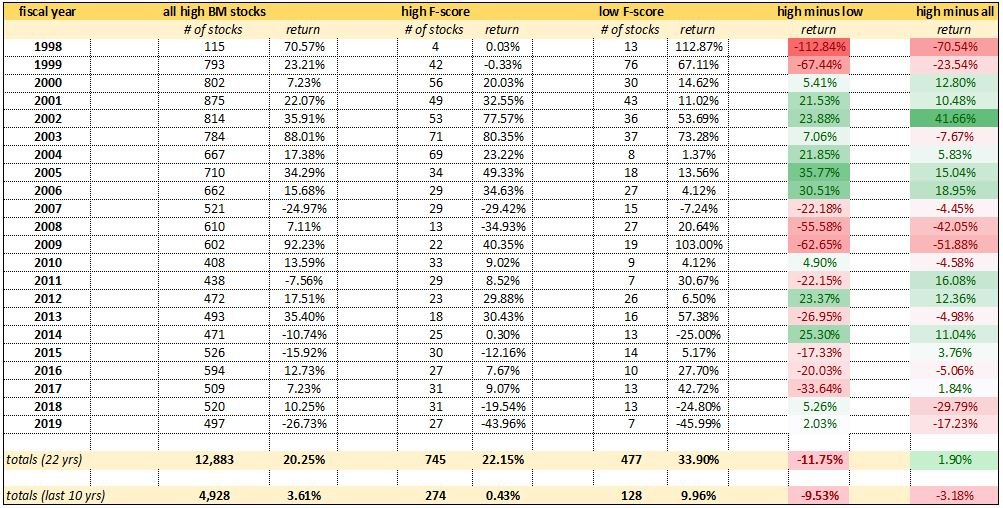 results of backtesting the Piotroski F-score since 1998
