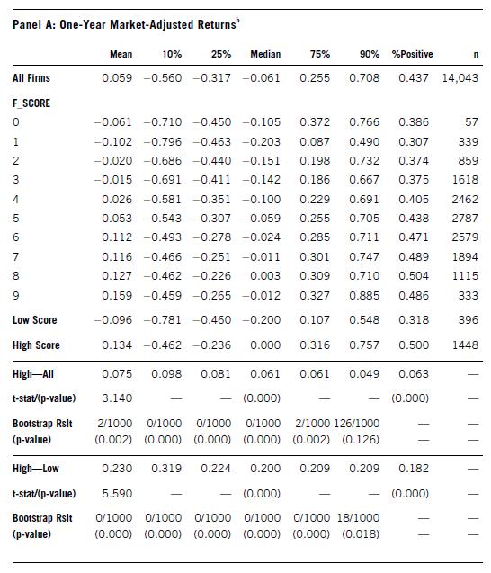 the results of Piotroski's f-score as shown in Piotroski's study