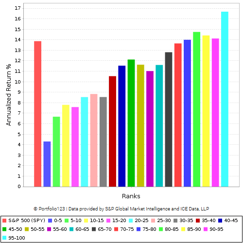 performance of the 20 buckets in the ranking system in the last 10 years