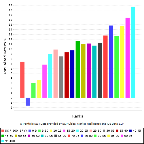 20 buckets showing the performance of the ranking system